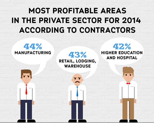 Construction Industry on the Rise