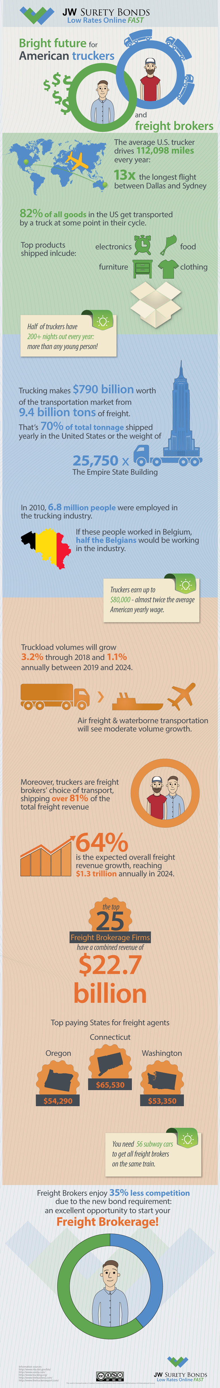 infographic on the relationship between truckers and freight brokers
