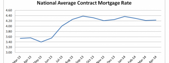 Mortgage Rates Slightly Increased in April