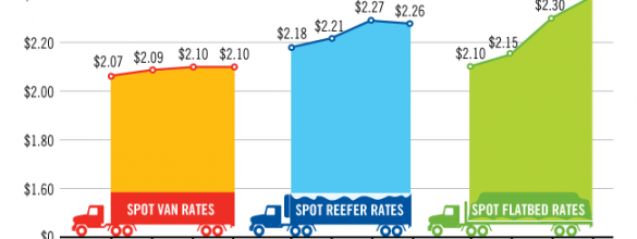 Spot Market Freight Rates Continue Soaring