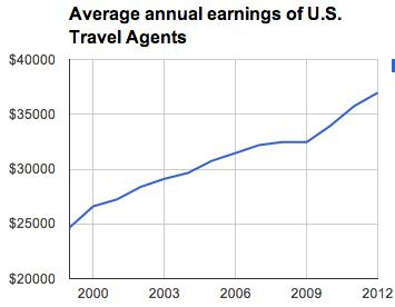 travel-agent-earnings-increase