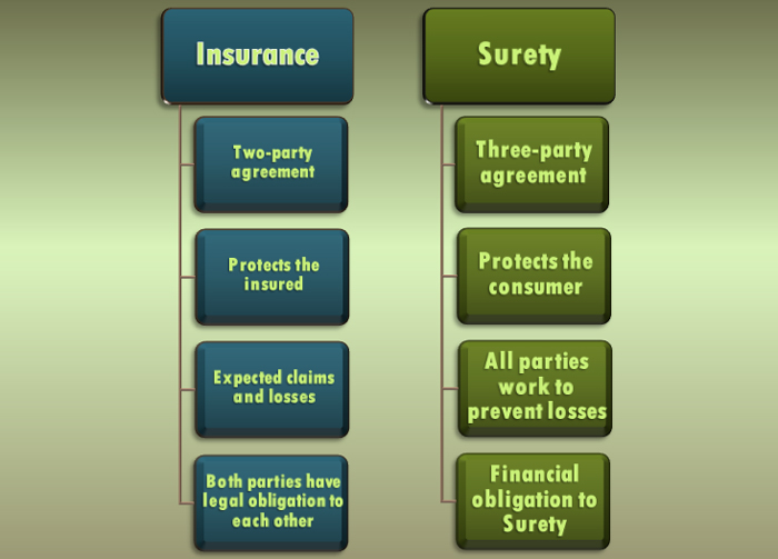 insurance-vs-bonds
