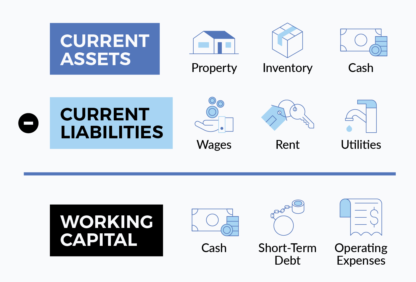 How do you calculate working capital