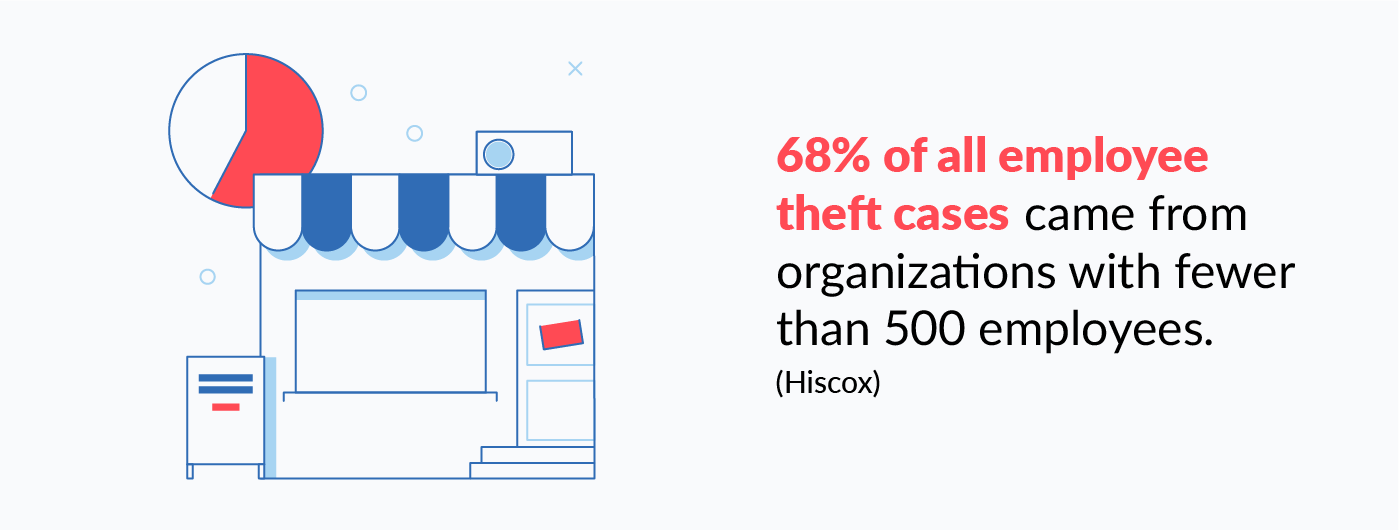 Industry-Specific Employee Theft Stats