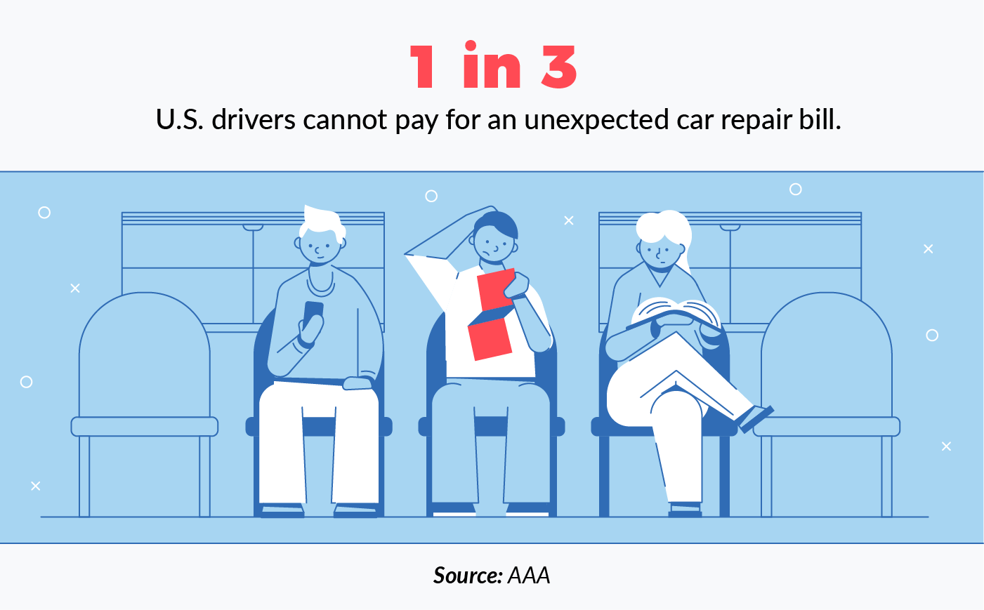 1 in 3 U.S. drivers cannot afford an unexpected car bill