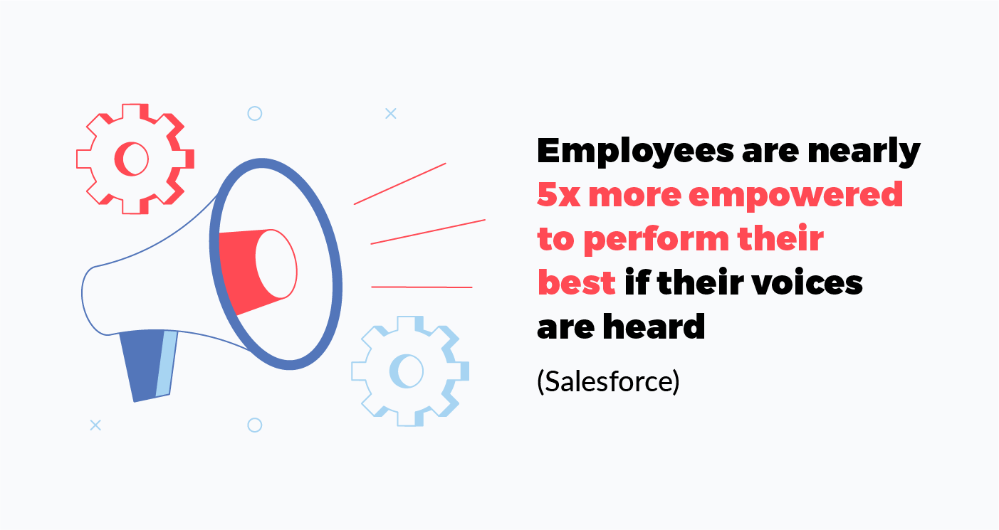 employees are nearly 5x more empowered to perform their best if their voices are heard