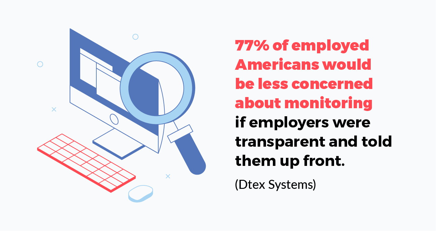 77 percent of emlpoyed americans would be less concerned about monitoring if employers were transparent and told them up front