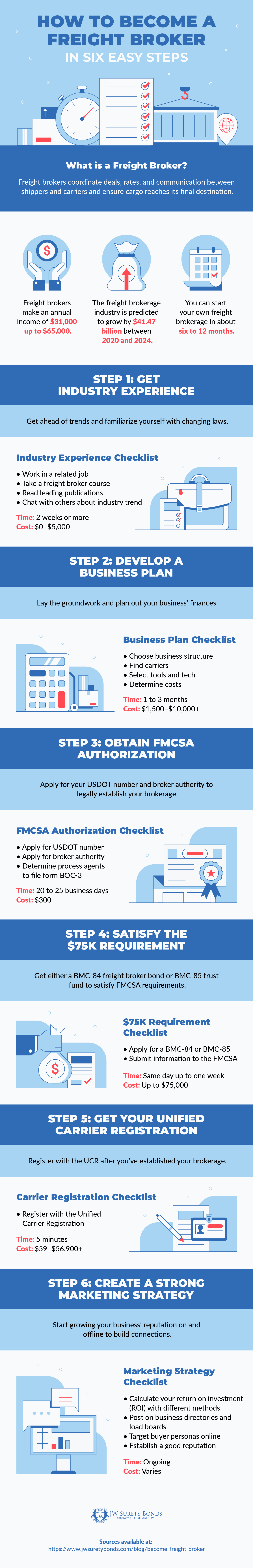 how to become a freight broker infographic