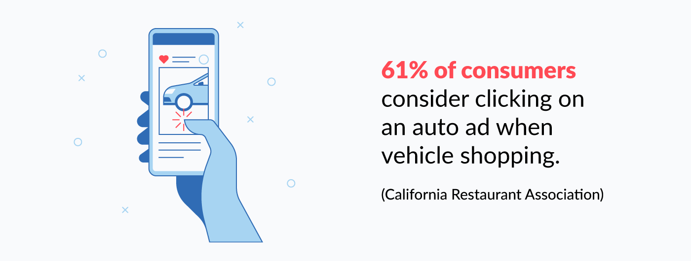 61% of consumers click on an auto ad when vehicle shopping