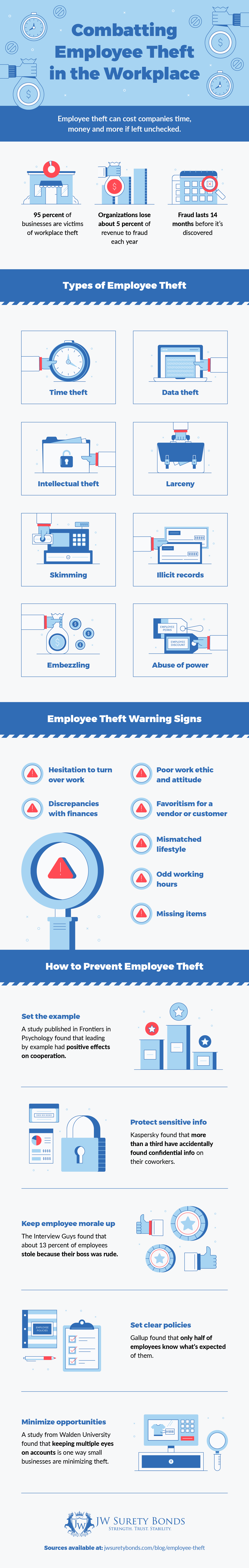 combating employee theft in the workplace infogrpahic