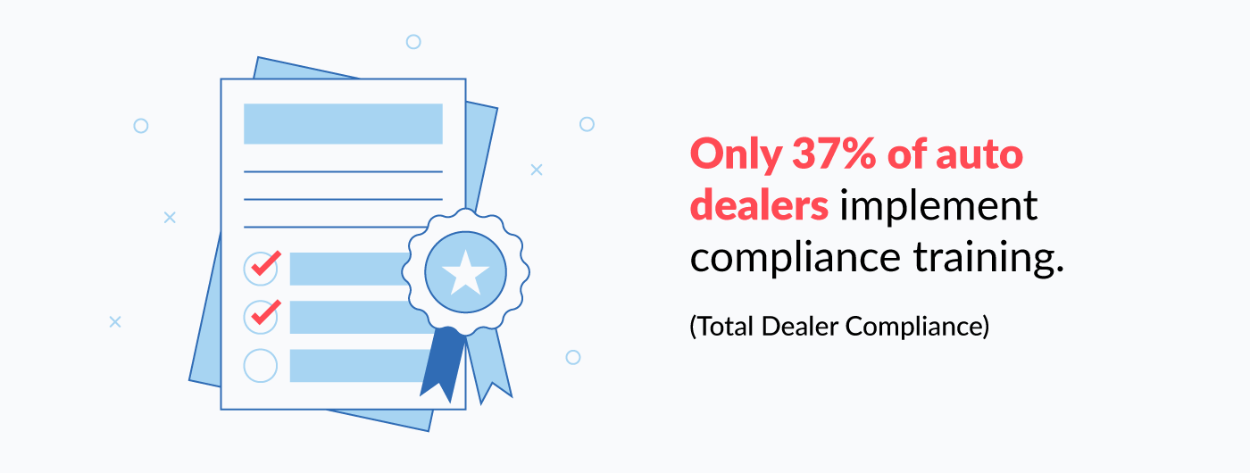 only 37% of auto dealers implement compliance training