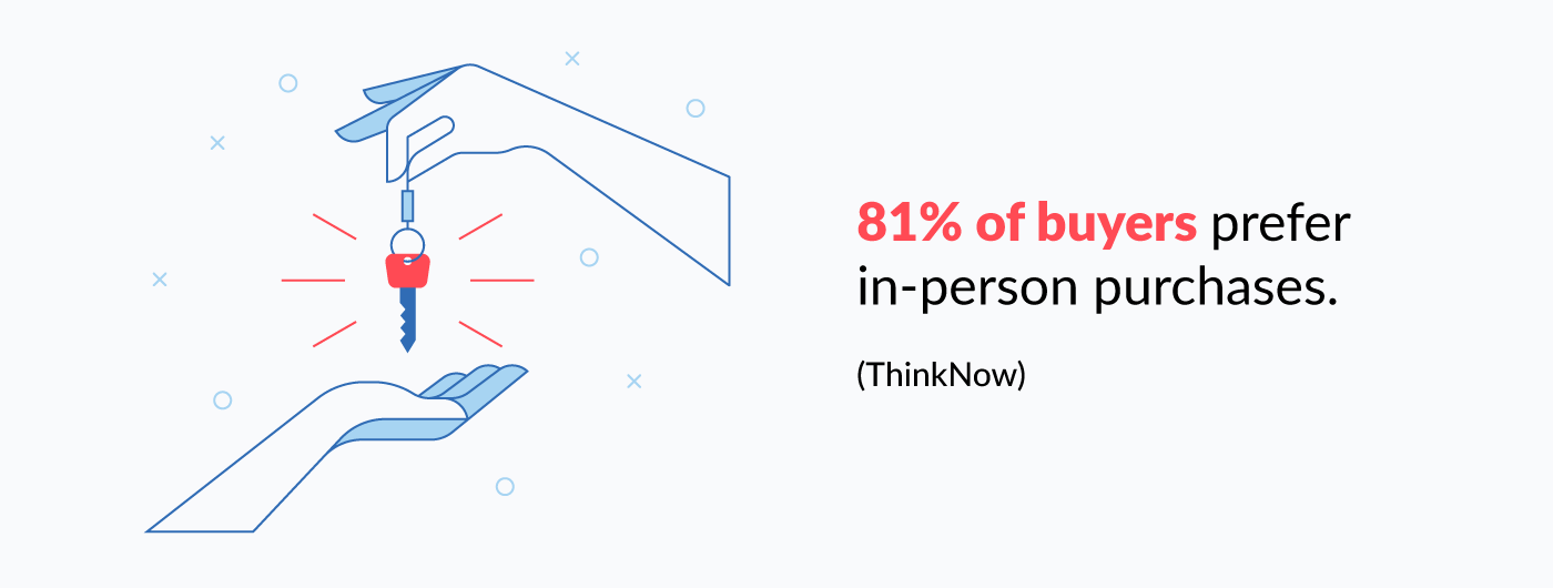 81% of buyers prefer in-person purchases