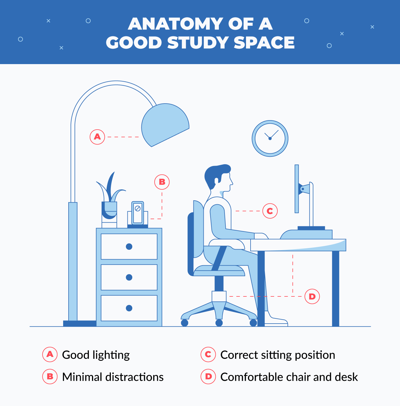 anatomy of a good study space
