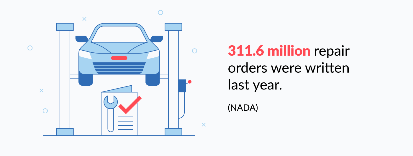 311.6 million repair orders were written last year