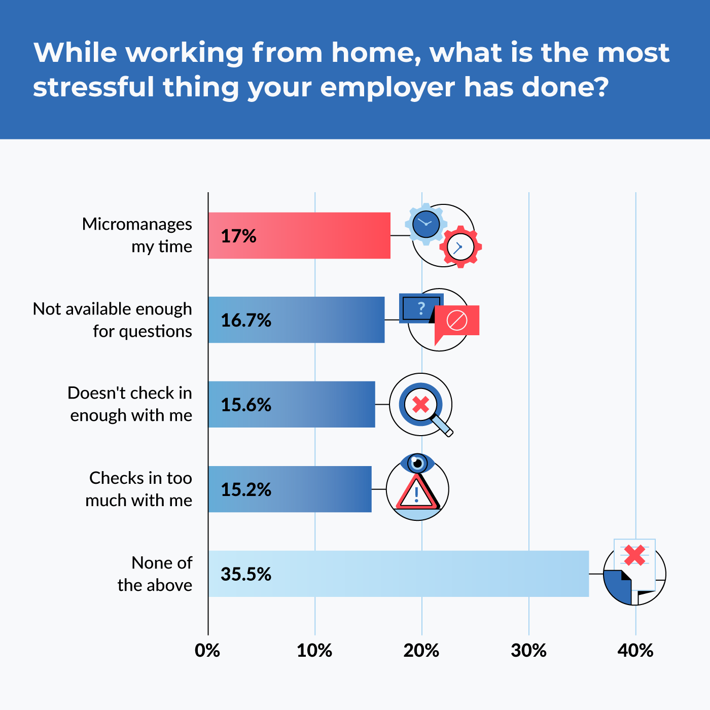 while working from home, what is the most stressful thing your employer has done