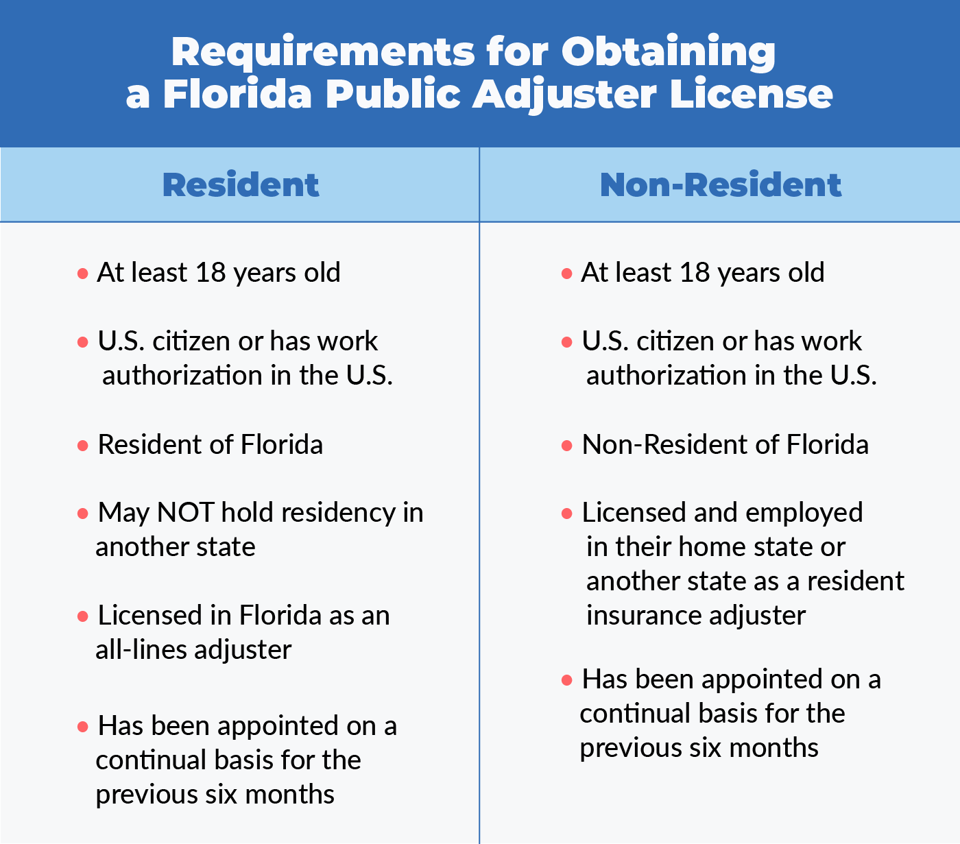 chart that shows the difference between a resident and non-resident Florida public adjuster license requirements
