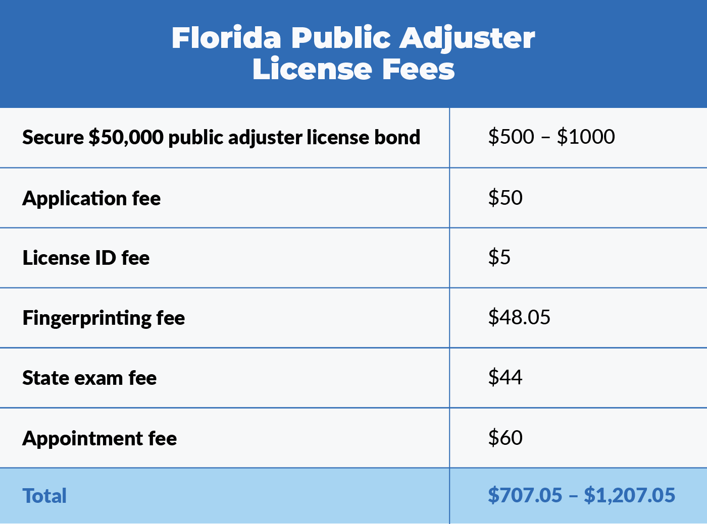 Table that shows the individual fees you'll be required to pay to obtain your Florida public adjuster license