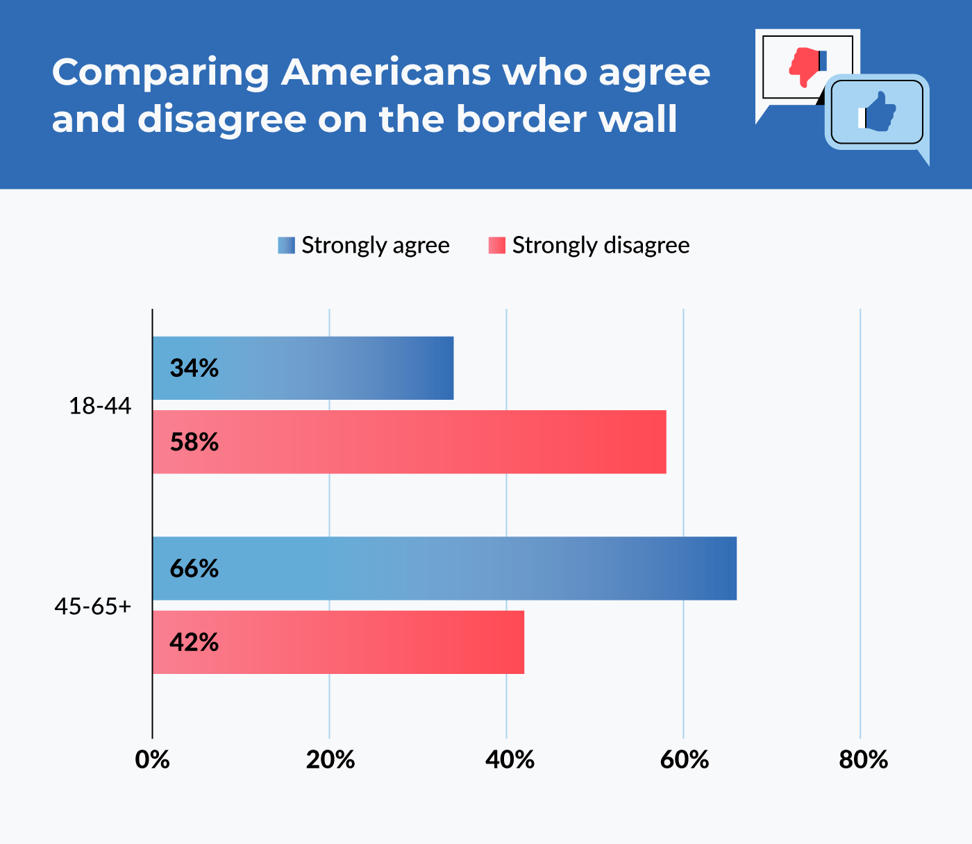 comparing Americans who agree and disagree on the border wall