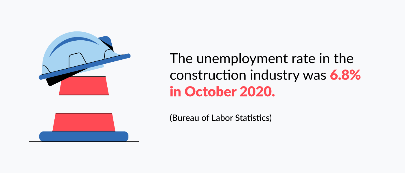 the unemployment rate in the construction industry was 6.8% in october 2020