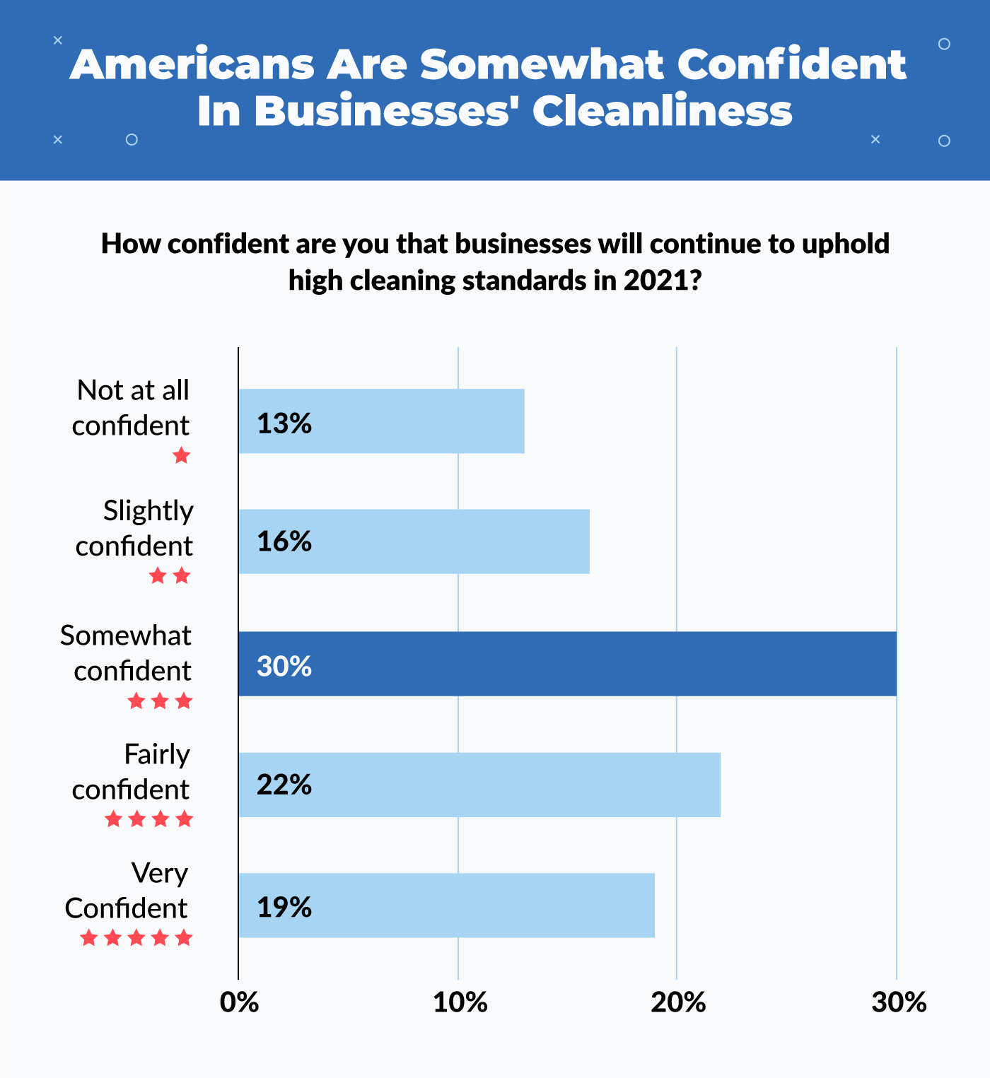 Americans are somewhat confident in business' cleanliness