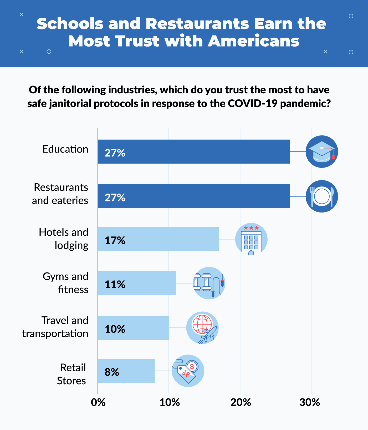 schools and restaurants earn the most trust with Americans