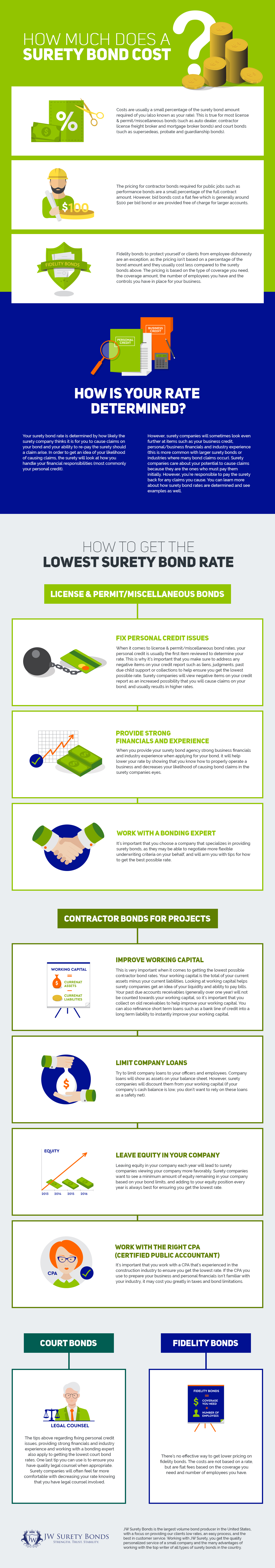 surety bond cost: determine your pricing | jw surety bonds