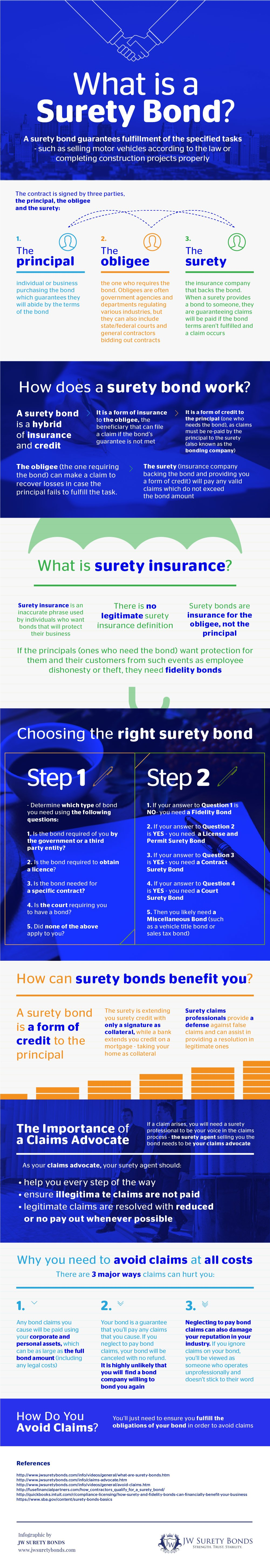 What Is A Surety Bond Guide Costs Free Quotes Jw Surety Bonds